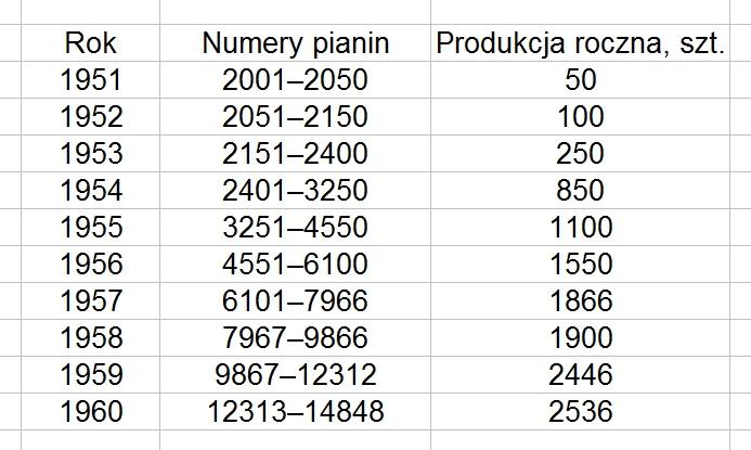 Legnica-numery_seryjne_pianin
